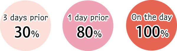 3 days prior 30%, 1day prior 80%, On the day 100%